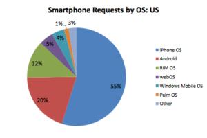ranking systemów operacyjnych na smartfony