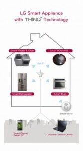 Sterowanie urządzeniami AGD za pomocą telefonu