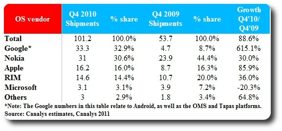 Android vs Symbian