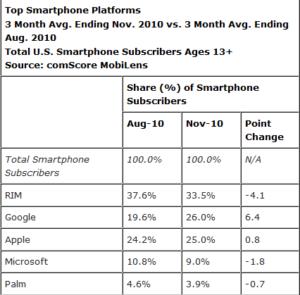 Android na 2 miejscu