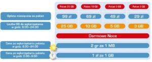 cennik LTE Cyfrowego Polsatu
