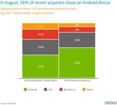Android najpopularniejszym systemem