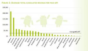 Aplikacje Android w Android Market