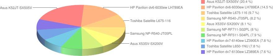 Najpopularniejsze notebooki - wrzesień 2011