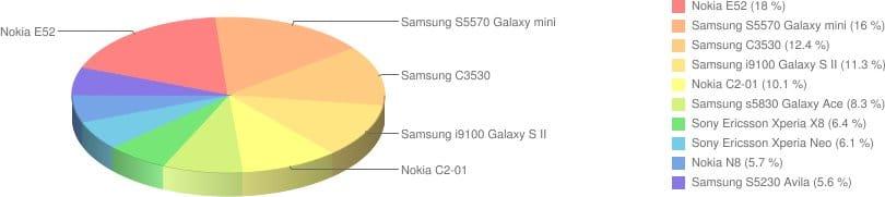 Najpopularniejsze telefony komórkowe - wrzesień 2011