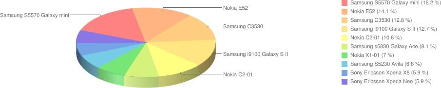 Telefony komórkowe - ranking