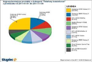 smartfony - ranking popularności
