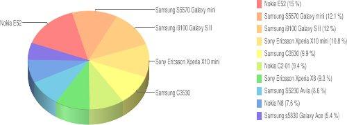 telefony komórkowe - ranking 2011