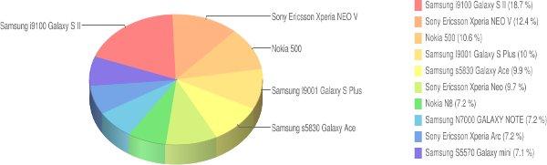 Popularne telefony - luty 2012