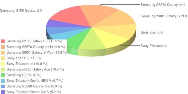 najpopularniejsze telefony - maj 2012