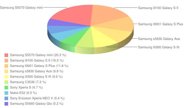 Ranking telefonów - czerwiec 2012