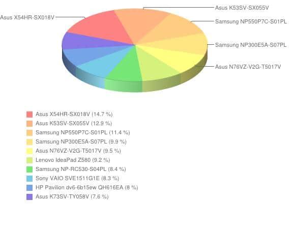 Ranking popularności laptopów - lipiec 2012