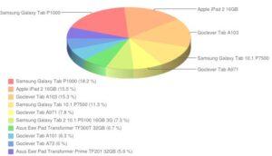 ranking popularności tabletów - lipiec 2012
