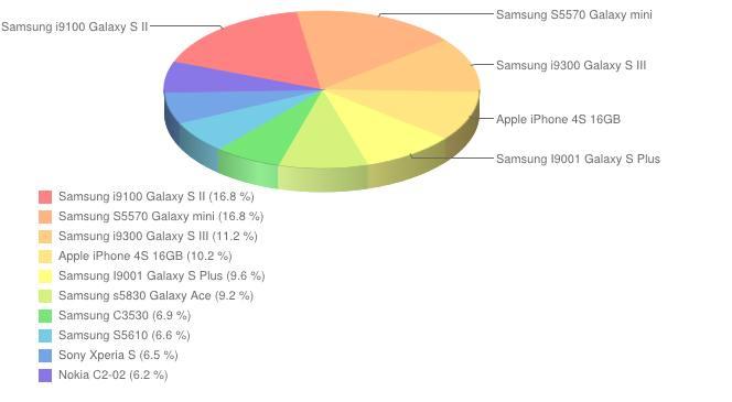 Ranking telefonów - lipiec 2012