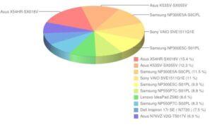 Ranking laptopów - sierpień 2012