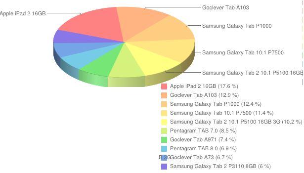 Ranking popularności tabletów - sierpień 2012