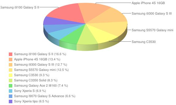 Ranking smartfonów   wrzesień 2012