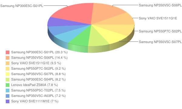 Ranking laptopów - październik 2012