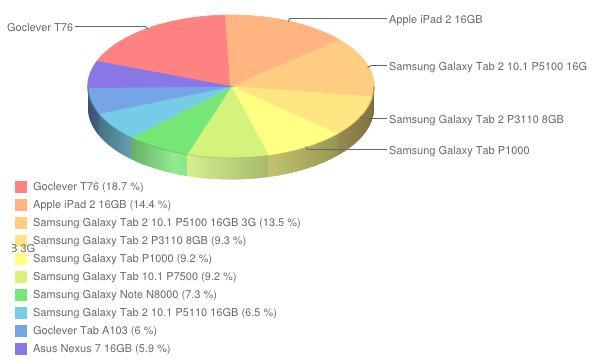 Ranking tabletów - październik 2012