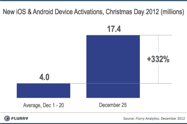 Nowe aktywacje smartfonów i tabletów w święta