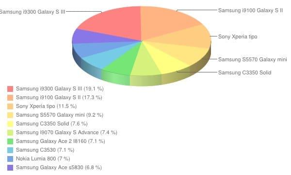 Ranking smartfonów - listopad 2012