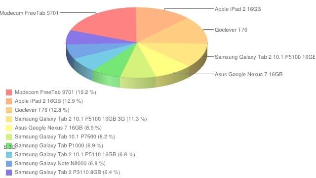 Ranking tabletów - listopad 2012