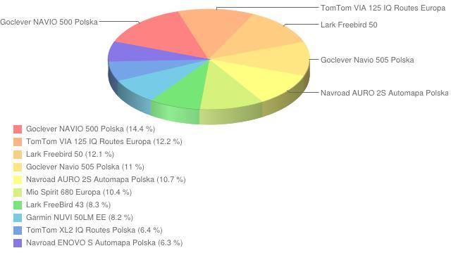 Ranking nawigacji - grudzień 2012