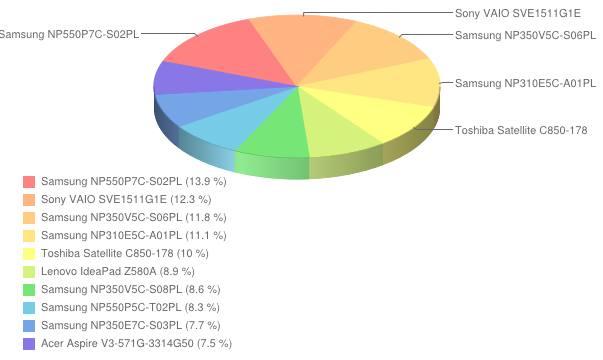 Ranking laptopów - grudzień  2012