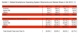 Smartfony - systemy operacyjne