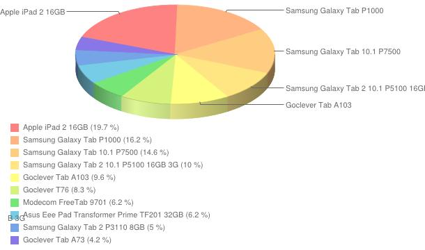 Ranking tabletów - rok 2012
