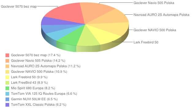 Ranking nawigacji - styczeń 2013