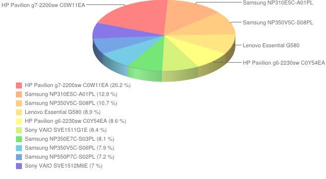 Ranking laptopów - styczeń 2013