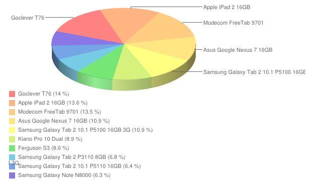 Ranking tabletów   styczeń 2013
