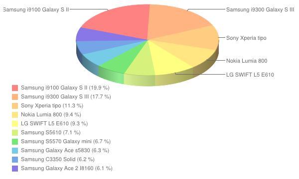 Ranking smartfonów - styczeń 2013