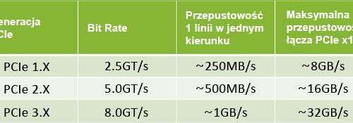 Plextor_tabelka_linia_PCIe