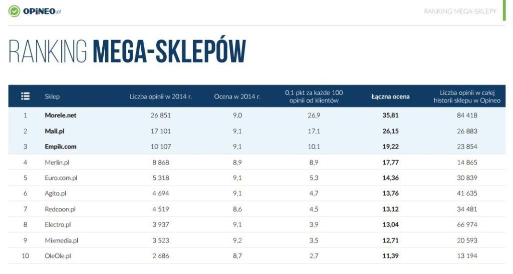 Ranking Mega-sklepow
