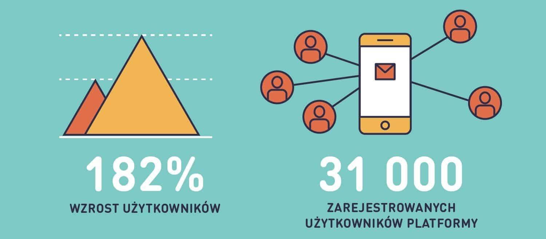 Masowa_komunikacja_wzrost_uzytkownikow