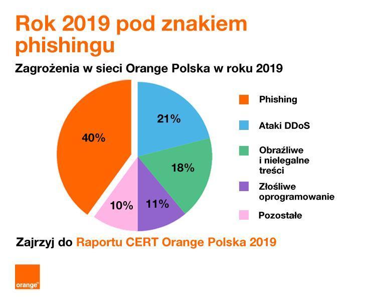 Zagrozenia w sieci 2019
